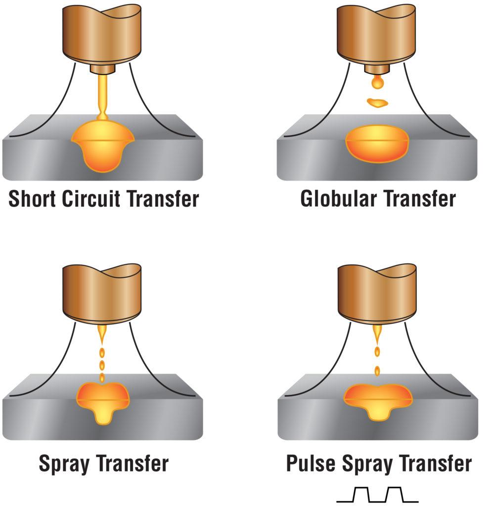 Illustration of short circuit, globular, spray, pulsed spray transfer